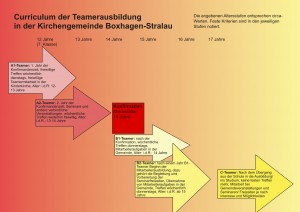 Curriculum Teamerausbildung